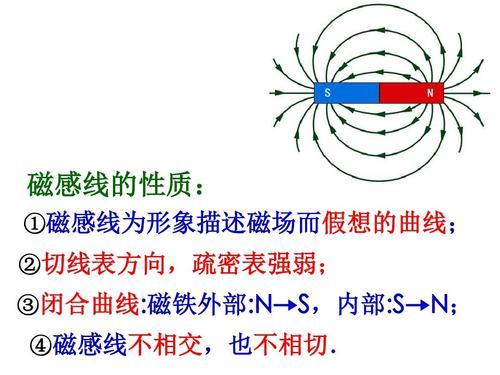 磁感线方向怎么判断从什么极到什么极