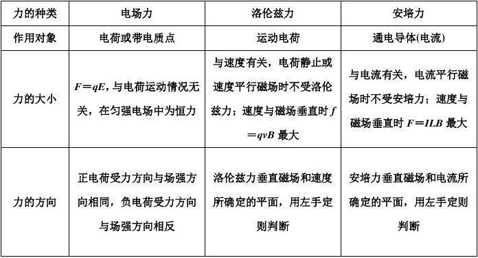 选修3-1物理学分考试达标试卷含答案解析